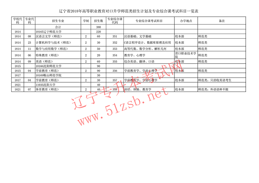 2018年辽宁专升本师范类招生计划及专业综合课考试科目一览表