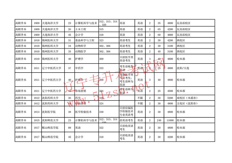 2018年辽宁专升本招生计划及代码对照表