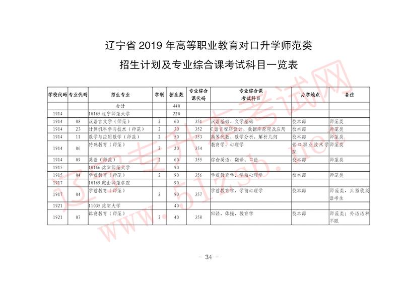 2019年辽宁专升本师范类招生计划及专业课考试科目一览表