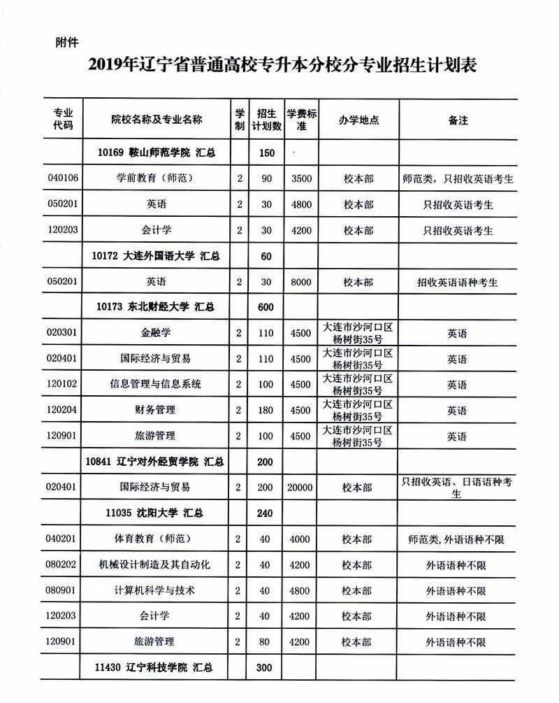 2019年辽宁专升本考试招生计划